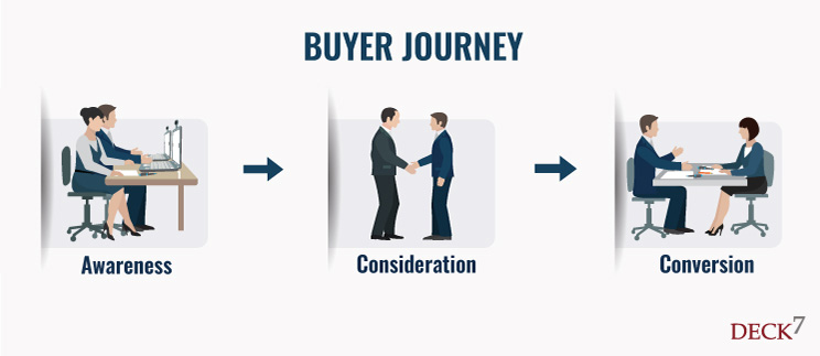 Buyer journey explaining the awareness, consideration, and conversion stage