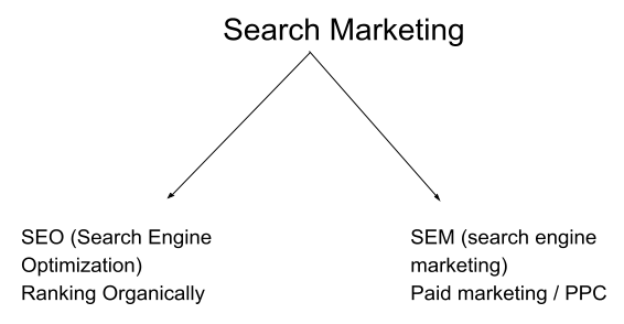 types of search marketing